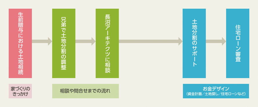 西荻窪の家2お金デザインフロー