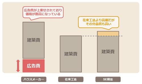 長沼アーキテクトの建築費の比較グラフ