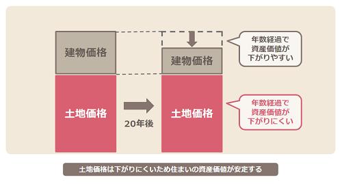 長沼アーキテクツの土地価格と建物価格のグラフ