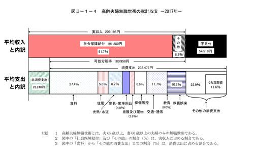 2017年「家計報告書」