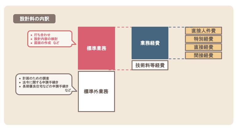 設計料の内訳のイメージ